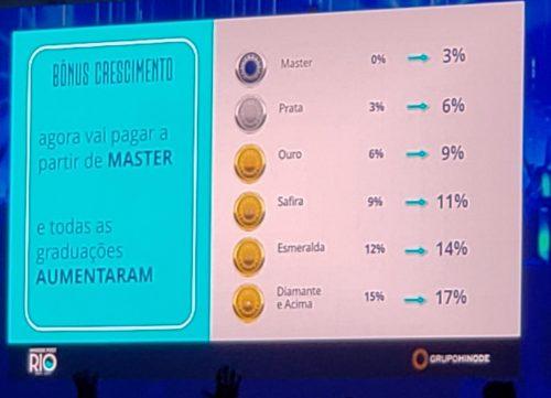 Tabela do Bônus Crescimento Master a Diamente Hinode 4.0